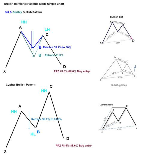 pattern harmonic trading singapore seminars courses and preview may 2013