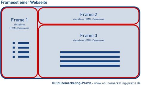 frame layout definition frame definition frame design reviews