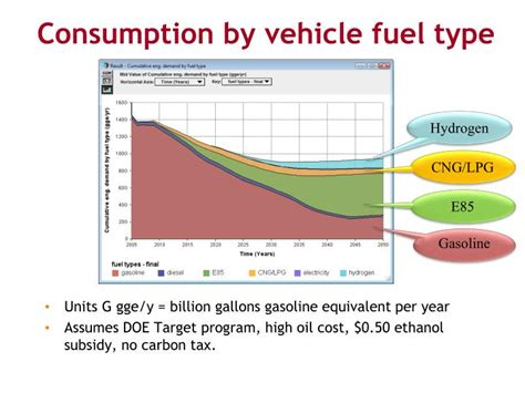 Car Types Of Fuel by Ppt Biomass Biofuels And Hydrogen Modules Seds Review