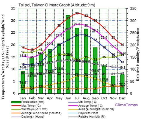 taiwan new year weather taipei climate taipei temperatures taipei weather averages