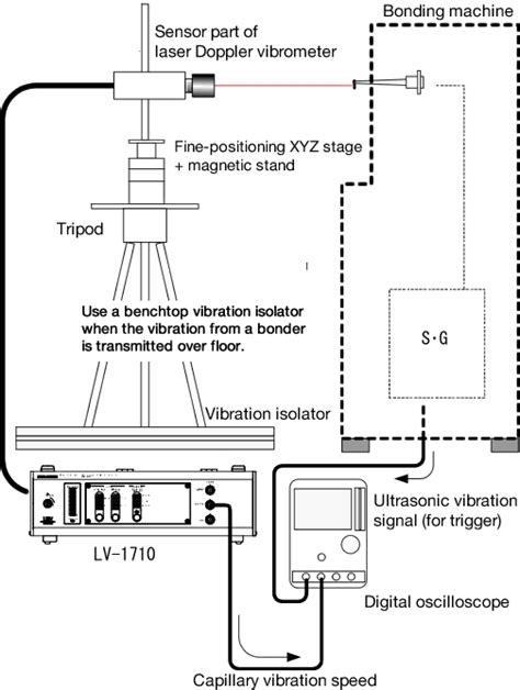 ONO SOKKI - Technical Report- Wire bonder ultrasonic