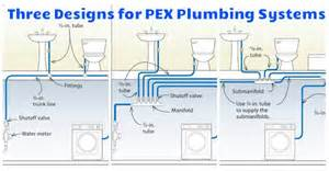 Advantage and disadvantage of pex plumbing systems