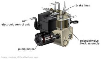 Abs Brake System Parts How Do Modern Vehicular Brake Systems Actuate Just A