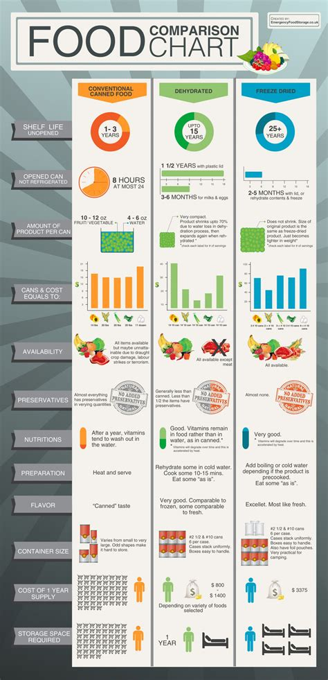 food comparison food comparison chart visual ly
