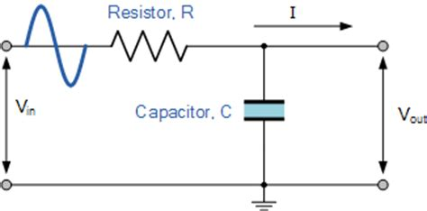 use of capacitor in low pass filter low pass filter passive rc filter tutorial