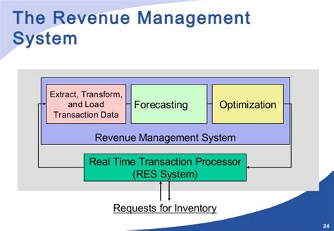 airasia yield management system revenue management and dynamic pricing part i