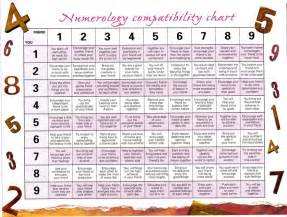numerology letter chart letter of recommendation