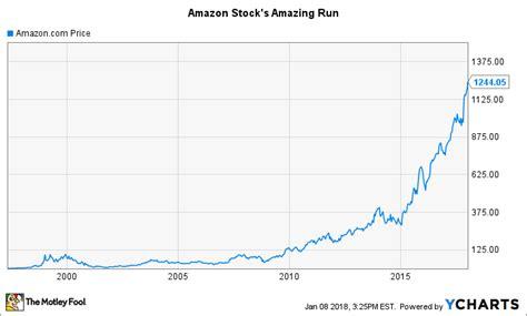 amazon stock price amazon stock chart history amazon hits 1 554 a share