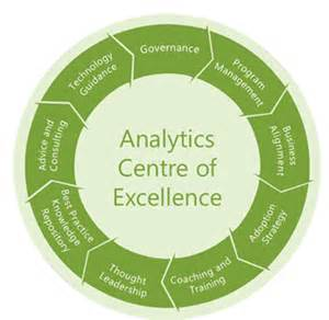 Analytics centre of excellence what s the value developing