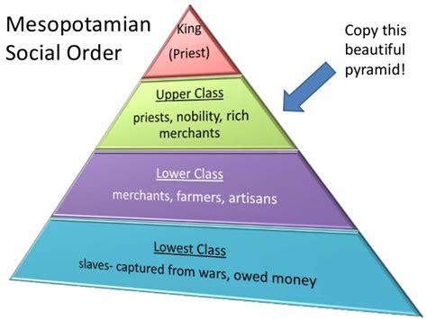 socialization class pics for gt social class pyramid mesopotamia