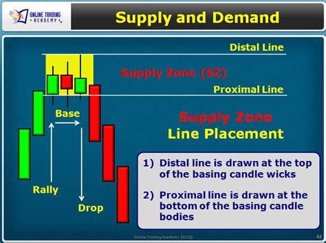 stock basing pattern back to basics of the stock market online trading academy