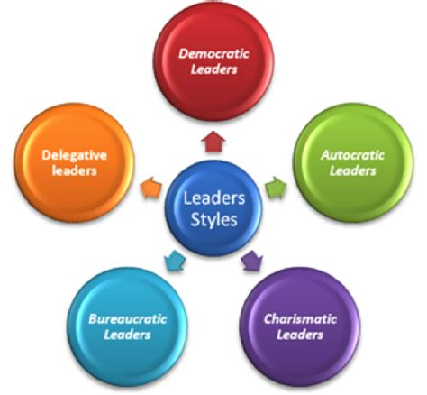 Style Graphic 4 theme 2 of leadership and management in