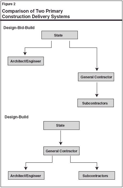 design and build procurement system risks lao 2005 budget analysis design build an alternative