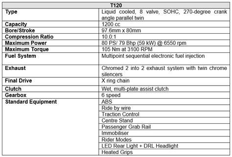 triumph launches all new bonneville t120 at inr 8 7 lacs