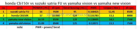 Kunci Busi Satria Fu honda cb150r vs suzuki satria fu vs yamaha vixion vs