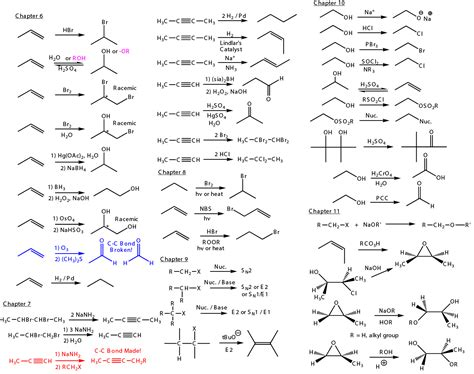Organic Chemistry Fundamentals reactions fundamental orgo reactions