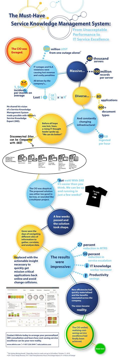 design thinking knowledge management 7 best data images on pinterest advertising big data