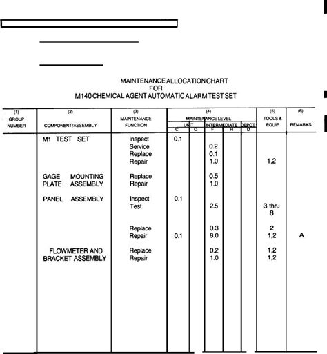 section 148 orders section ii maintenance allocation chart for m140 agent
