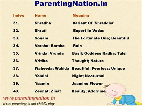 Search In India By Names Indian Baby Names Names Www Babynamesdirect