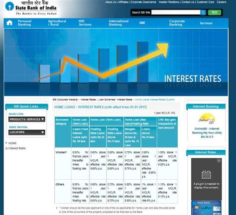 state bank housing loan interest rates interest on home loan in sbi 2017 2018 student forum