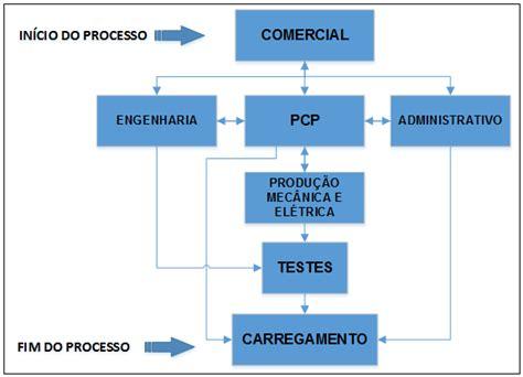 layout processo produtivo figura 02 fluxograma produtivo geral simplificado da