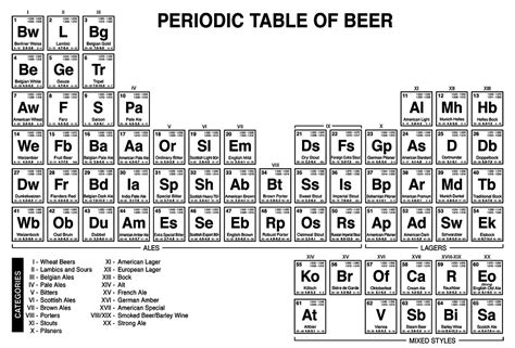 printable periodic table of beer styles related keywords suggestions for m on periodic table