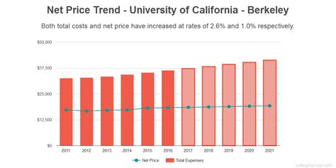 Total Mba Costs For Berkley by Of California Berkeley Costs Find Out The