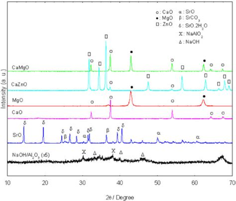xrd pattern of naoh xrd diffractogram of synthesized solid base catalysts