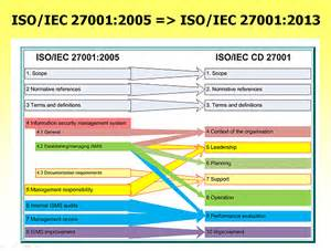 Image Gallery Iso Iec 27001 2013