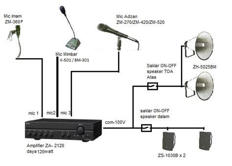 Speaker Toa Zh 5025 B jual toa aplikasi sound system masjid mushola