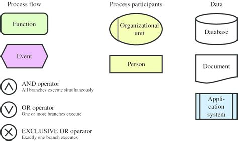 Core Element Types Of An Epc Download Scientific Diagram