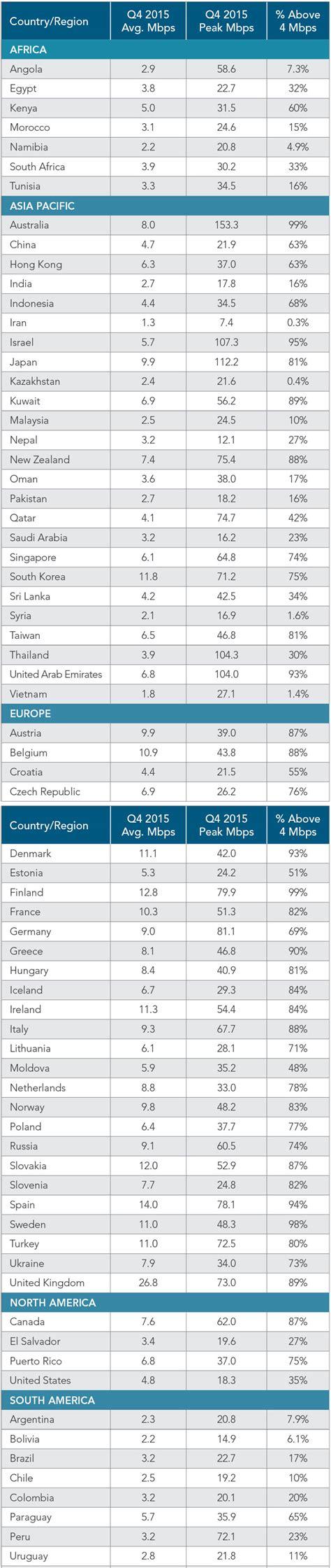 mobile speeds mobile broadband speeds south africa vs the world