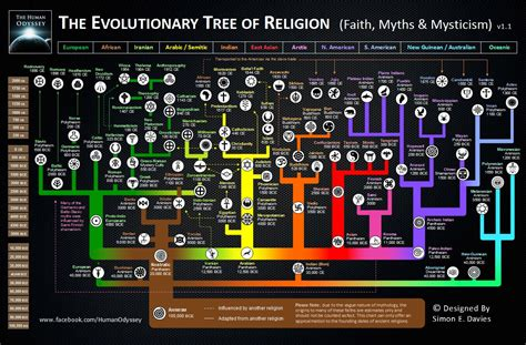 religion flowchart maximizing progress evolution of religion tree of viral