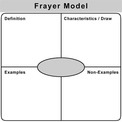 Frayer Model Vocabulary Card Template by Frayer Model Literacy