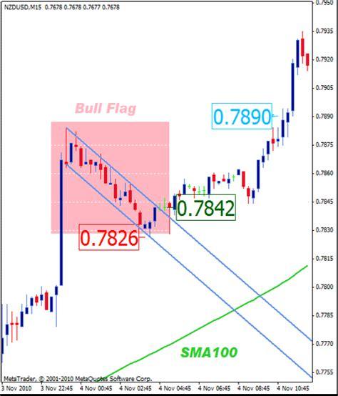 flag pattern in trading forex bear flag pattern