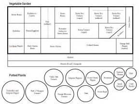 vegetable garden template s vegetable garden garden layout