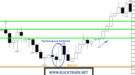 candlestick pattern piercing line price action candlestick patterns 5 the piercing line