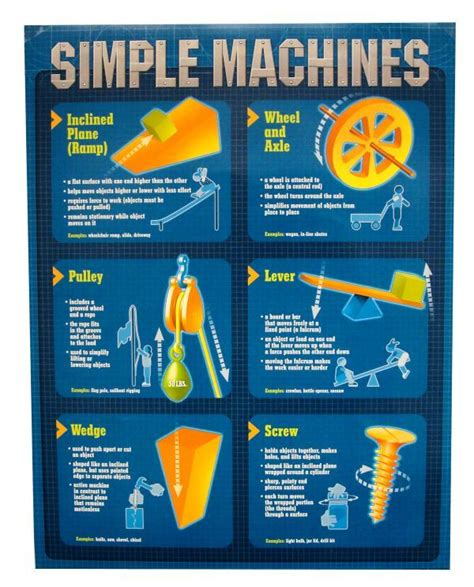 simplicity science simple machines quick study poster physics chemistry