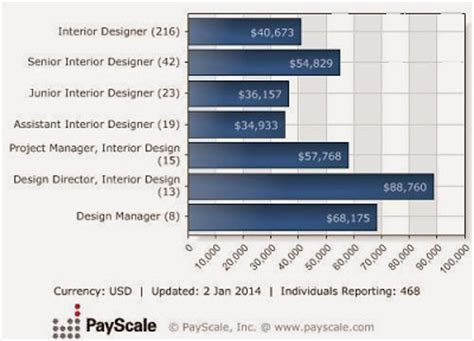 interior design salary interior design