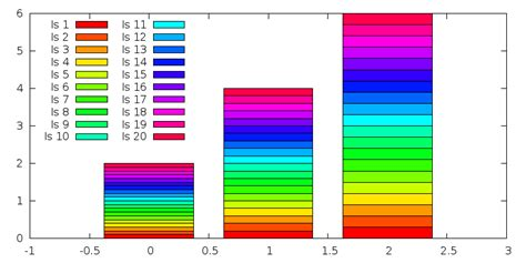 gnuplot colors gnuplot colors gnuplot repeats colors in rowstack