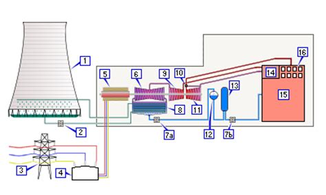 layout of steam thermal power plant talk thermal power station wikipedia