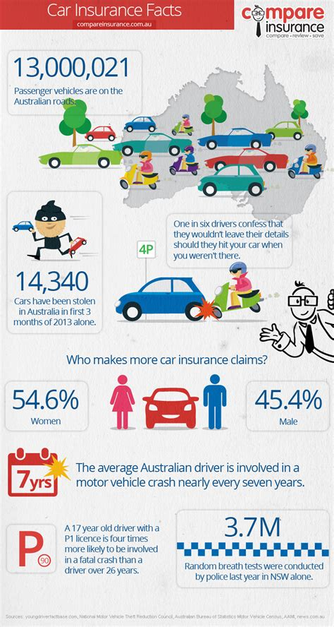 Compare Car Insurance In Nsw by 7 Interesting Facts About Car Insurance Auto Insurances
