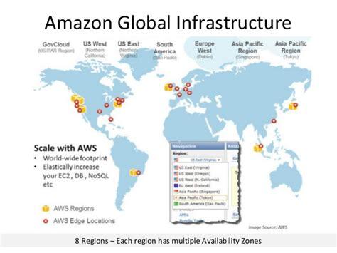 amazon global amazon product stack and infrastructure