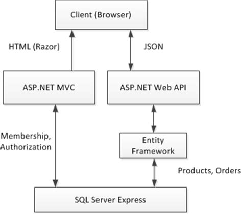 magazine management website an asp net mvc 4 sle part 1 overview and creating the project microsoft docs
