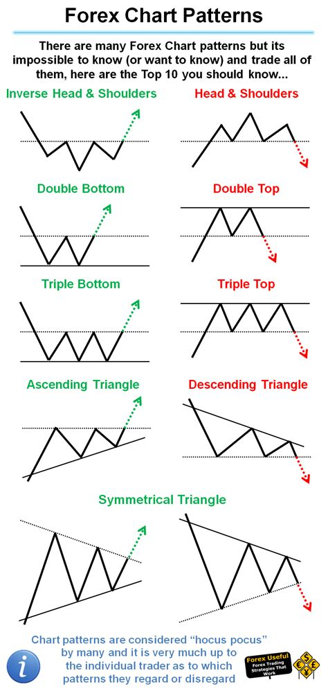 chart pattern trading strategies forexuseful there are many forex chart patterns but its