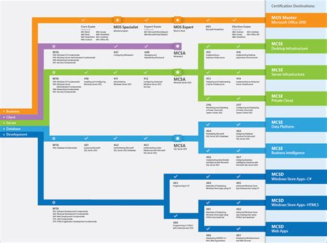 career map template microsoft it academy certification roadmap 2013 the it