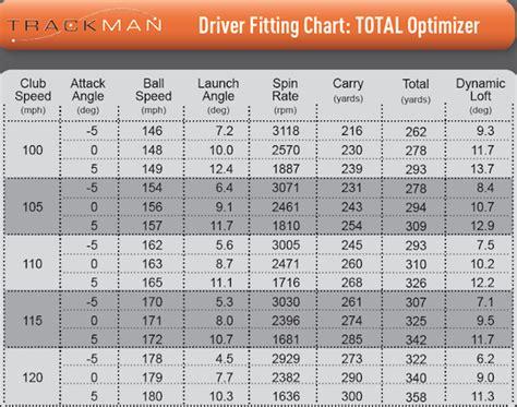 swing speed distance calculator golf club swing speed calculator best golf driver we