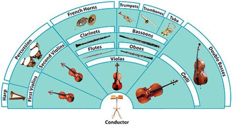 orchestra layout wikipedia image gallery orchestra layout