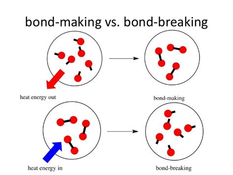 making and breaking the enthalpy change of a reaction exothermic and endothermic reactions