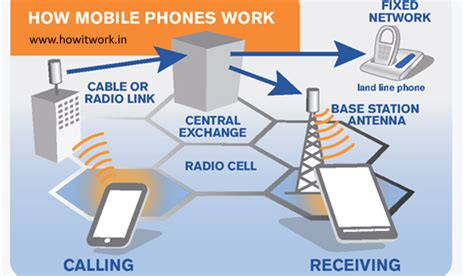 mobile phones networks phones archives how it work